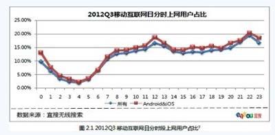 宜搜科技发布2012年Q3移动互联网发展趋势报告1