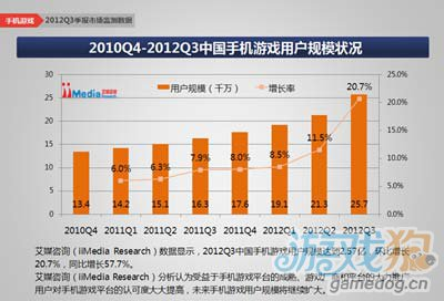 报告称2012年Q3中国手机游戏市场规模达到16.9亿元2