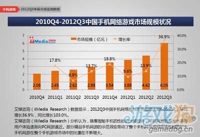 报告称2012年Q3中国手机游戏市场规模达到16.9亿元3