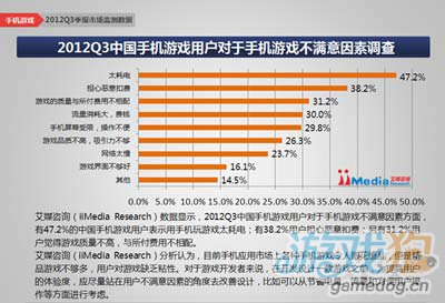 报告称2012年Q3中国手机游戏市场规模达到16.9亿元5