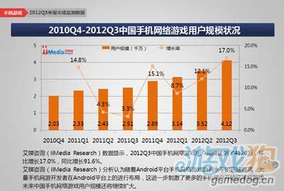 报告称2012年Q3中国手机游戏市场规模达到16.9亿元4