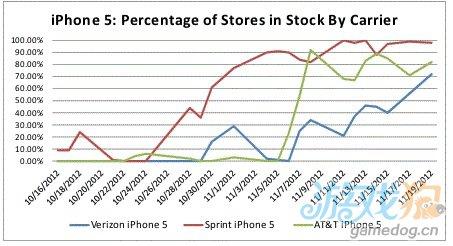 苹果为迎接假期极大提升iPhone 5供货数量