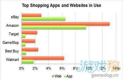 NPD今天发布:21%智能机用户通过移动应用进行购物1