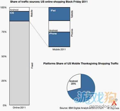 深度分析:iOS和Android设备用户网购参与度悖论2