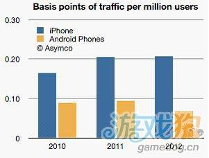 深度分析:iOS和Android设备用户网购参与度悖论4