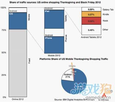 深度分析:iOS和Android设备用户网购参与度悖论1