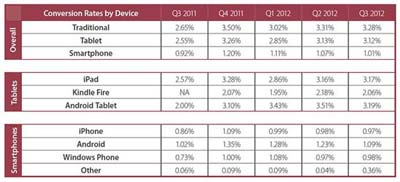 Monetate报告称:iPad将改变电子商务市场格局2