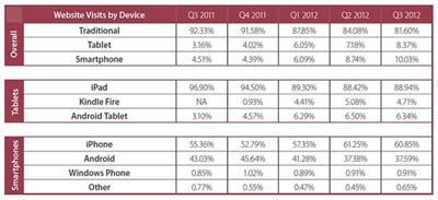 Monetate报告称:iPad将改变电子商务市场格局1