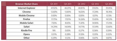 Monetate报告称:iPad将改变电子商务市场格局3