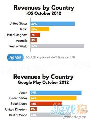 AppAnnie发布的报告表示:GooglePlay今年收入涨3倍2
