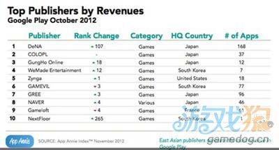 AppAnnie发布的报告表示:GooglePlay今年收入涨3倍3