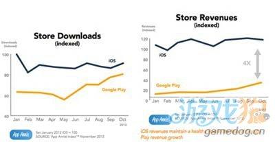 AppAnnie发布的报告表示:GooglePlay今年收入涨3倍1