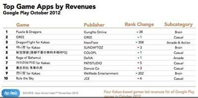 AppAnnie发布的报告表示:GooglePlay今年收入涨3倍5
