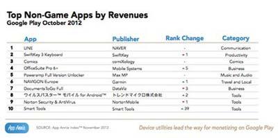 AppAnnie发布的报告表示:GooglePlay今年收入涨3倍7
