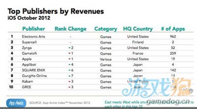 AppAnnie发布的报告表示:GooglePlay今年收入涨3倍4