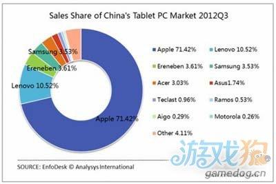 苹果在中国仍占主导地位 掌控七成的平板市场1