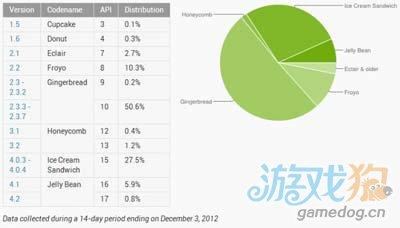 近三成Android市场升级到ICS以上 占有率迅速扩大1