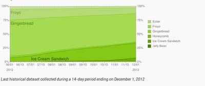 近三成Android市场升级到ICS以上 占有率迅速扩大2