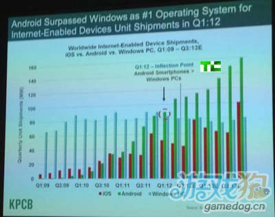 据报道目前Android手机普及速度高达iPhone的6倍2
