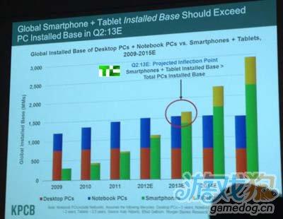 据报道目前Android手机普及速度高达iPhone的6倍3