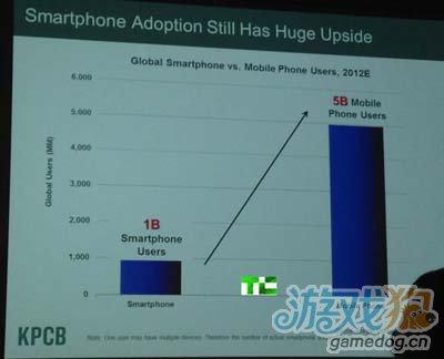 据报道目前Android手机普及速度高达iPhone的6倍1