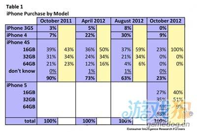 旧款iPhone的热卖严重影响着苹果的利润率2