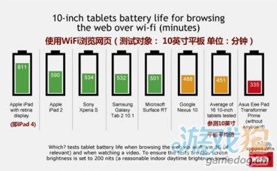 7寸平板电池续航测评 谷歌挂不住面子