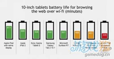 iPad和iPad mini电池续航能力领先其他产品1