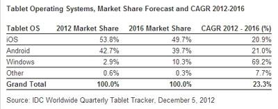 IDC Android平板电脑2012年市场份额为42.7%