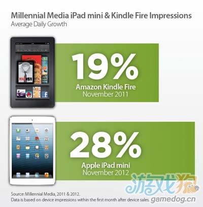 11月iPad mini广告展示数量每日增加28%1