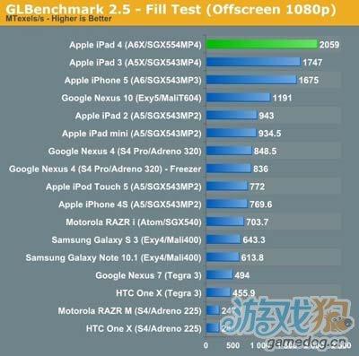 多項跑分測試出爐蘋果iPad 4表現優異1