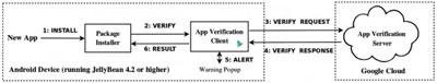 测试称Android安全工具扫描15%恶意软件