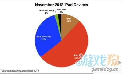 iPad Mini上市首月仅占苹果iPad整体份额2%