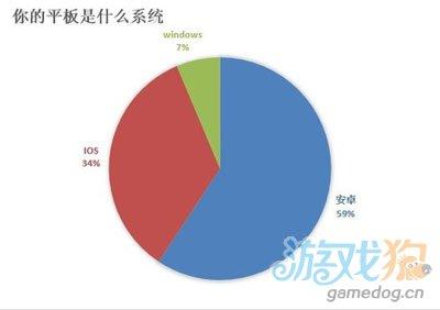 安卓平板一统江湖 安卓平板高达59%大众所爱