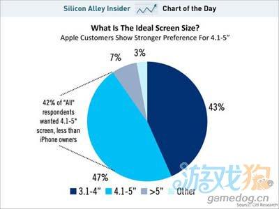 大屏幕 约半数用户希望iPhone配置更大显示屏1