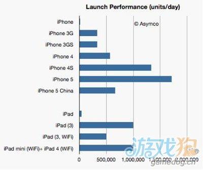 权威分析 苹果iPhone 5在中国表现出乎意料