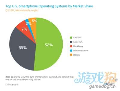 美智能机用户三季度首超非智能机 安卓系统占比52%1