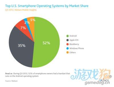 美智能机用户三季度首超非智能机 苹果占35%