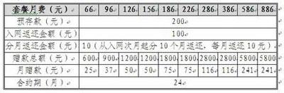 北京联通推iPhone5融合套餐 宽带用户降