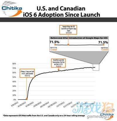 iOS 6升级数量激增因为iPhone 5在中国上市