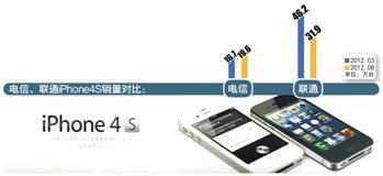 电信表现最为卖力 电信卖力促销iPhone5