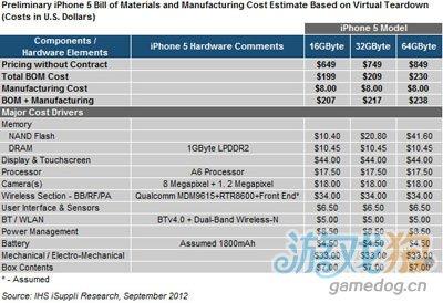 媒体选择性失明 iPhone 5成本只有1039元