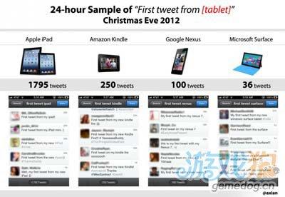 圣诞节 得到iPad礼物的用户是Surface的50倍1