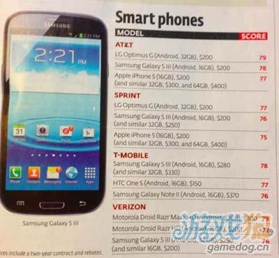 消费者报告:iPhone5在顶级智能手机表现最差1