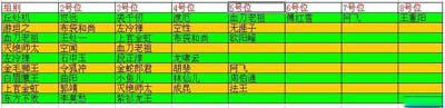 安卓平臺武俠策略遊戲大掌門血戰詳細資料分析攻略2
