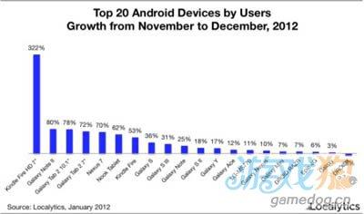 抢占Android市场 亚马逊三星更受关注1