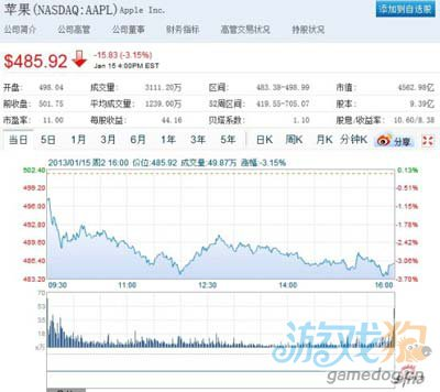 苹果周2股价再度大跌3% 投资者担心未来前景1