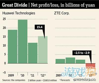 华为中兴冰火两重天:中兴巨亏华为净利154亿元1
