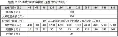 中国联通发布魅族MX2合约机 售价2699元3