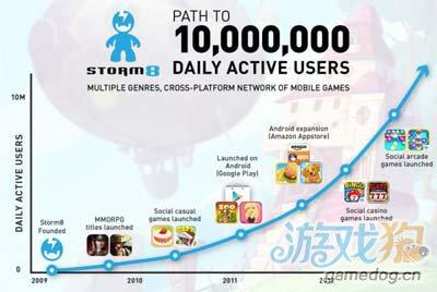 移动游戏公司Storm8:日活跃用户突破1千万2